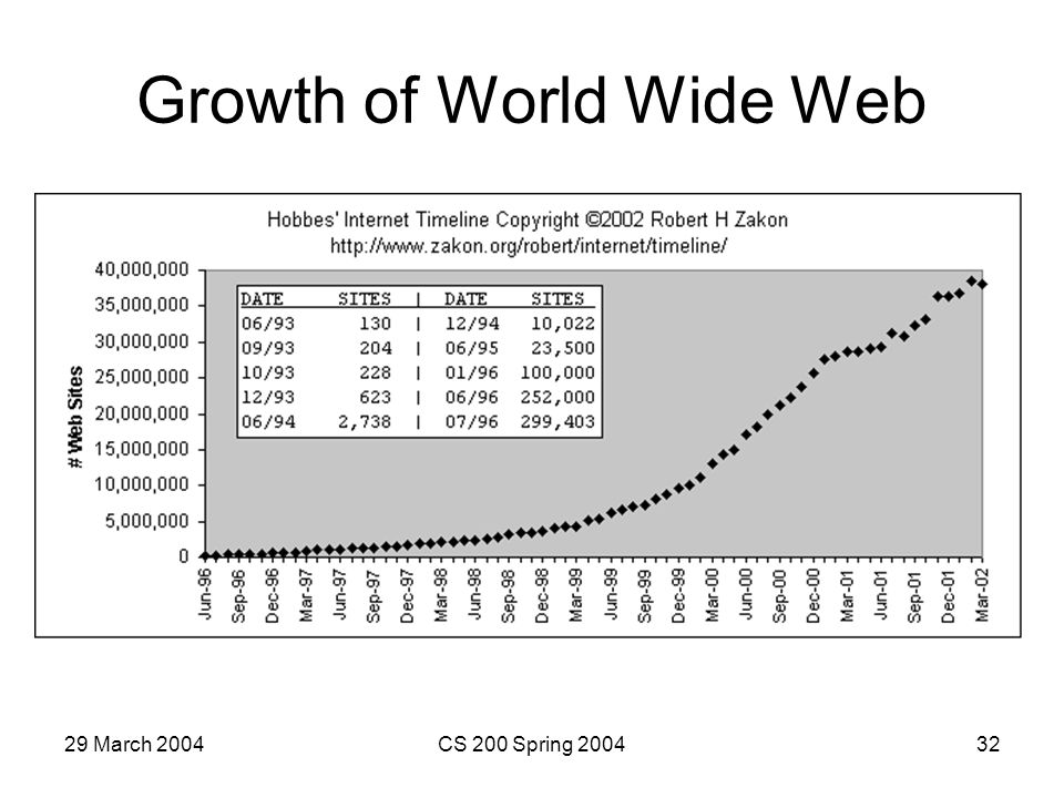 29 March 2004CS 200 Spring 200432 Growth of World Wide Web