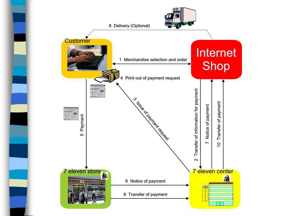 E-Business Supply Chain (Network) Elements n Major entities including firm of interest and its customers, suppliers, and allies n Major flows of product, information, and money n Revenues and other benefits each participant receives n Critical aspects: participants, relationships, and flows Example: 7-Eleven Japan