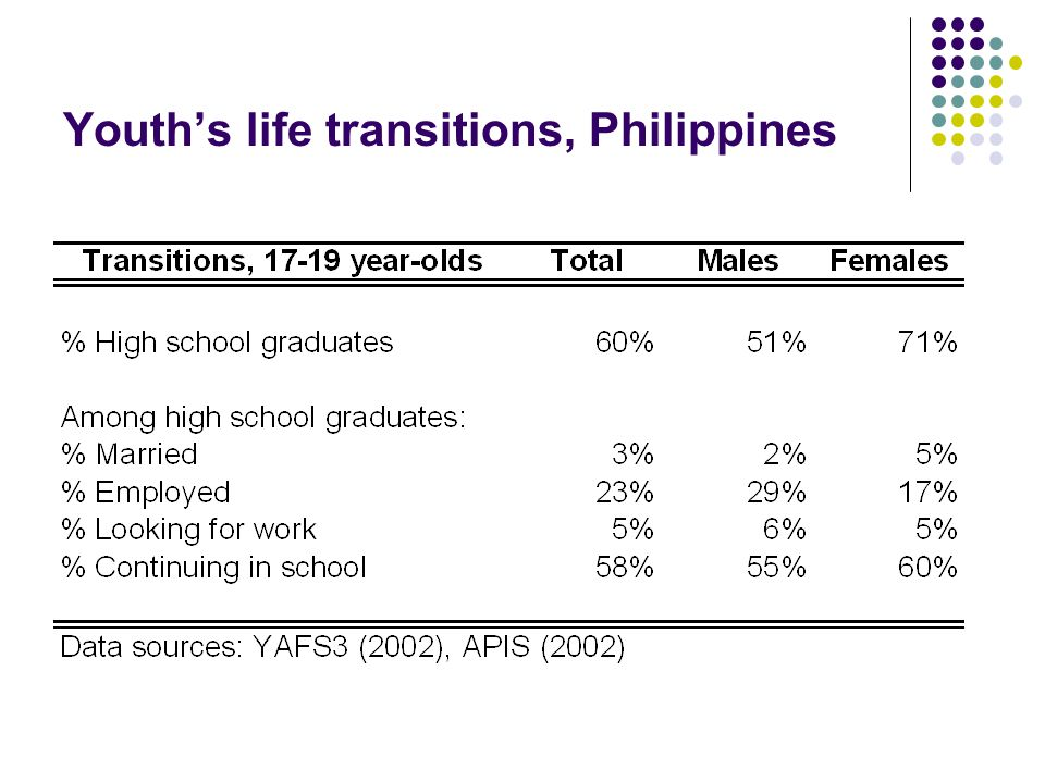 Youths life transitions, Philippines