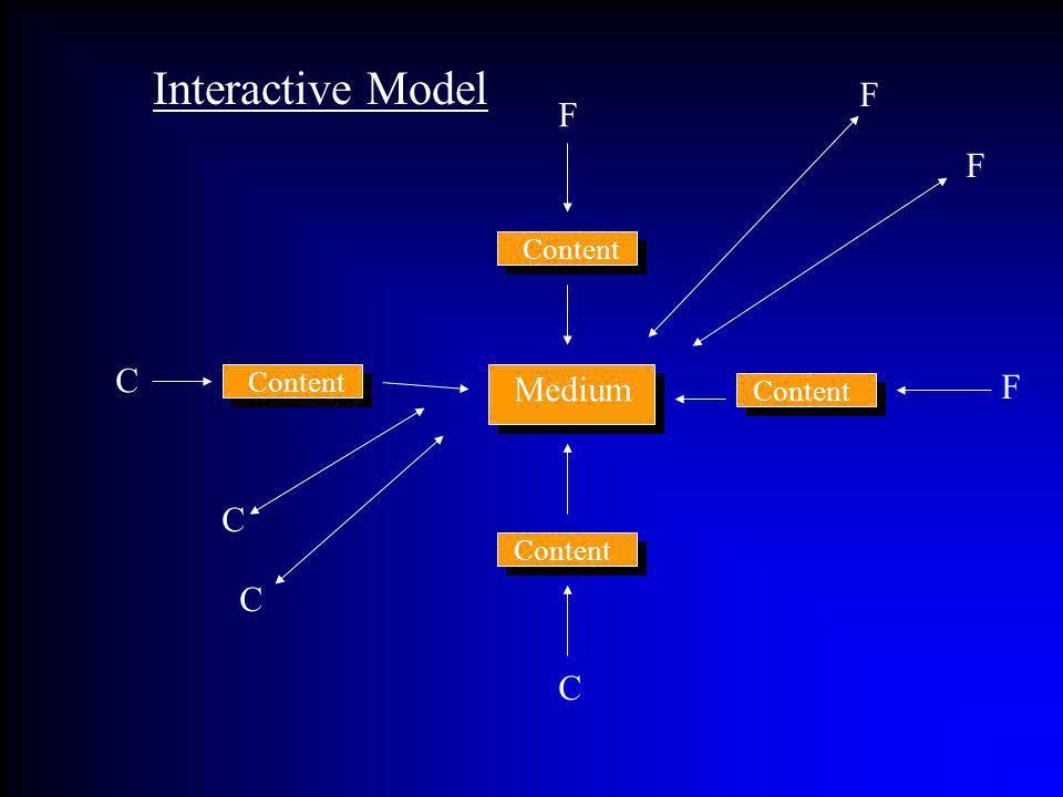 Content Medium C C C C F F F F Interactive Model