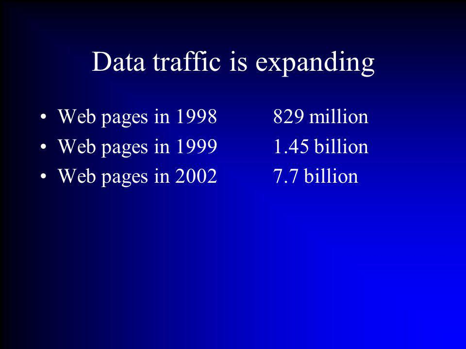 Data traffic is expanding Web pages in 1998829 million Web pages in 19991.45 billion Web pages in 20027.7 billion