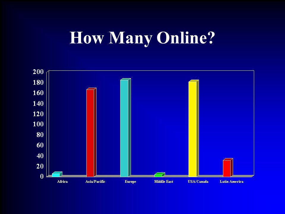 How Many Online?