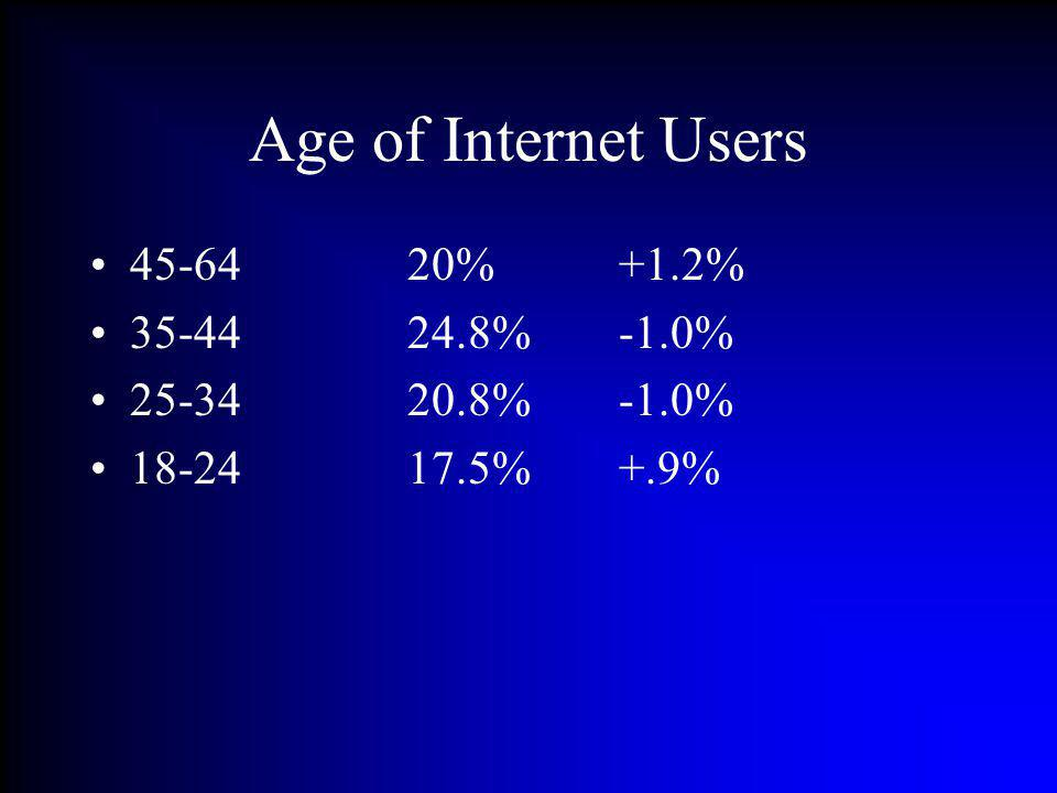 Age of Internet Users 45-6420%+1.2% 35-4424.8%-1.0% 25-3420.8%-1.0% 18-2417.5%+.9%