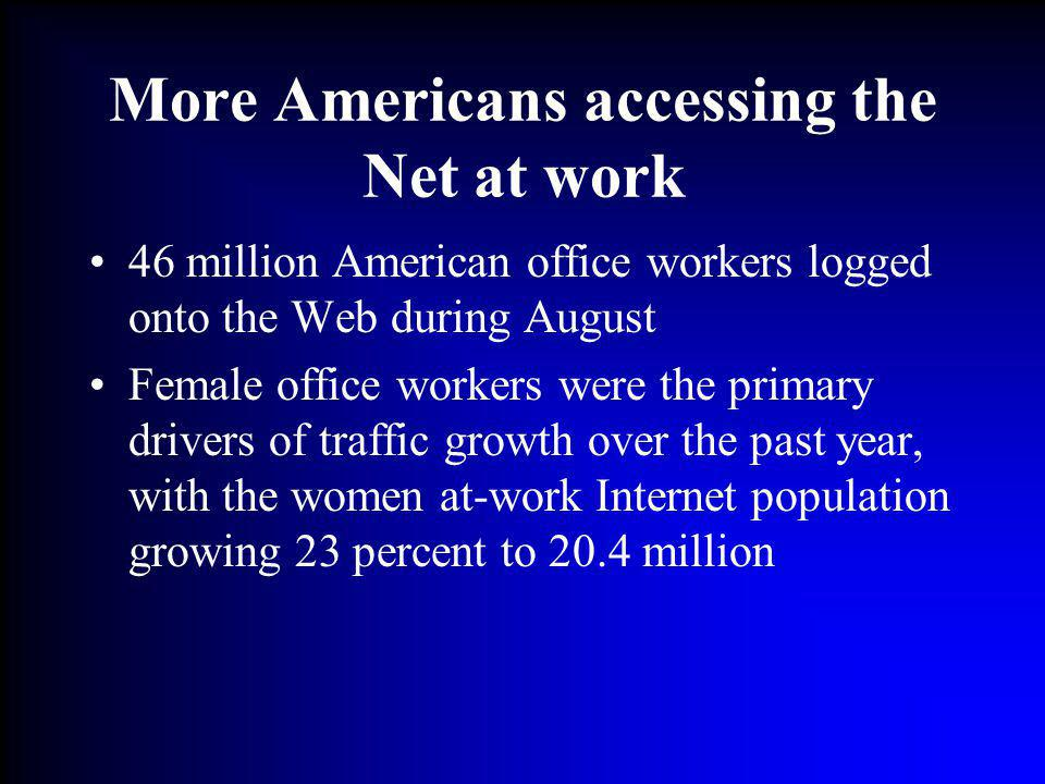 More Americans accessing the Net at work 46 million American office workers logged onto the Web during August Female office workers were the primary d