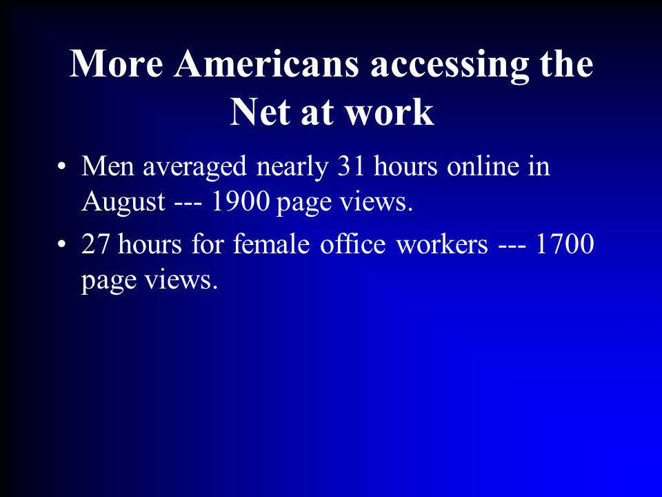More Americans accessing the Net at work Men averaged nearly 31 hours online in August --- 1900 page views. 27 hours for female office workers --- 170