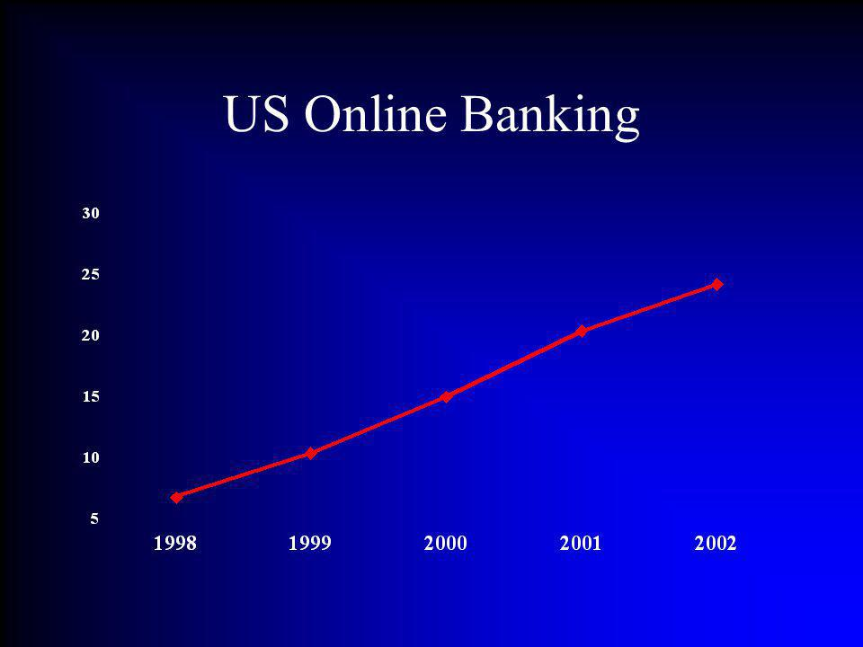 US Online Banking