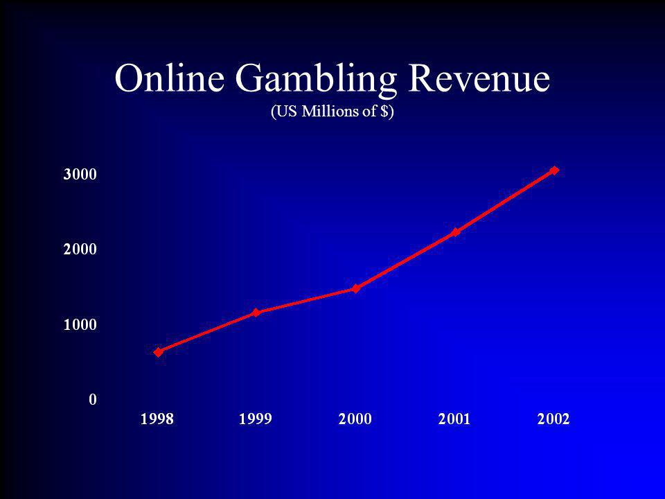 Online Gambling Revenue (US Millions of $)