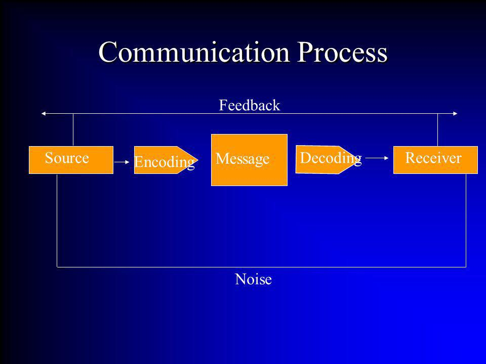 Communication Process Source Encoding Message DecodingReceiver Noise Feedback