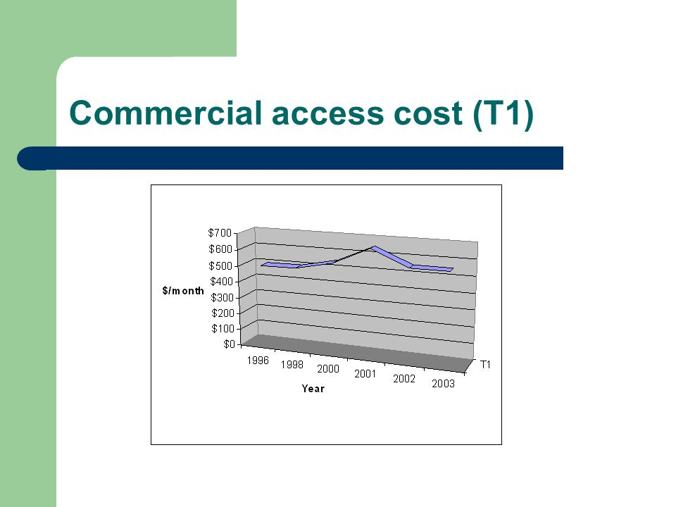 Commercial access cost (T1)
