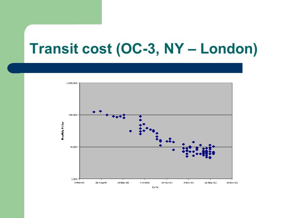 Transit cost (OC-3, NY – London)
