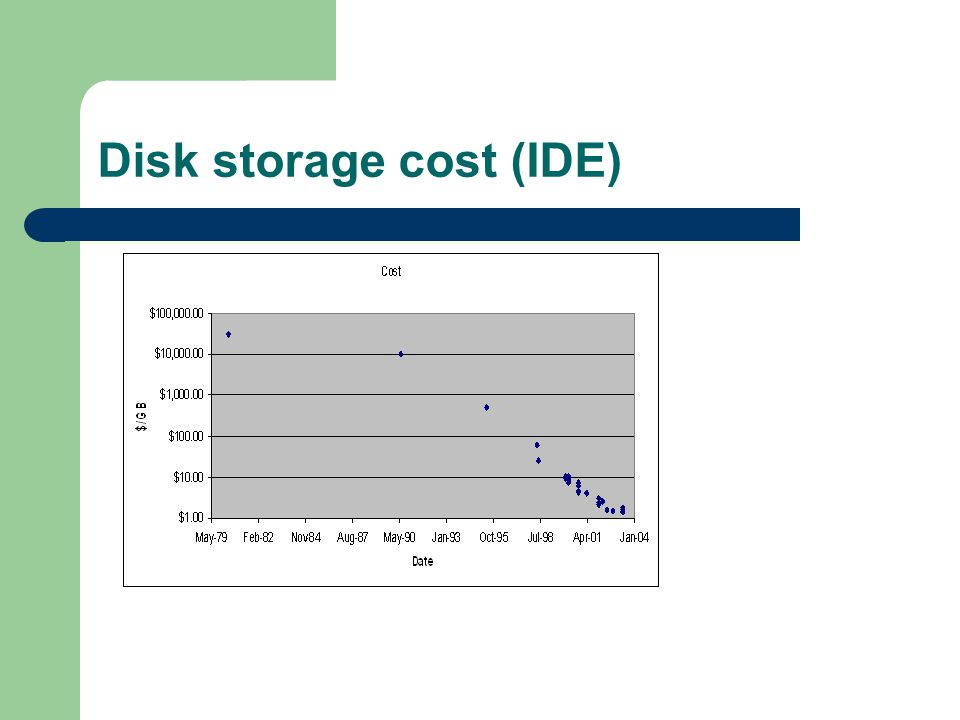 Disk storage cost (IDE)
