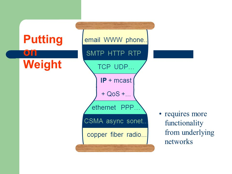 email WWW phone... SMTP HTTP RTP... TCP UDP … IP + mcast + QoS +...