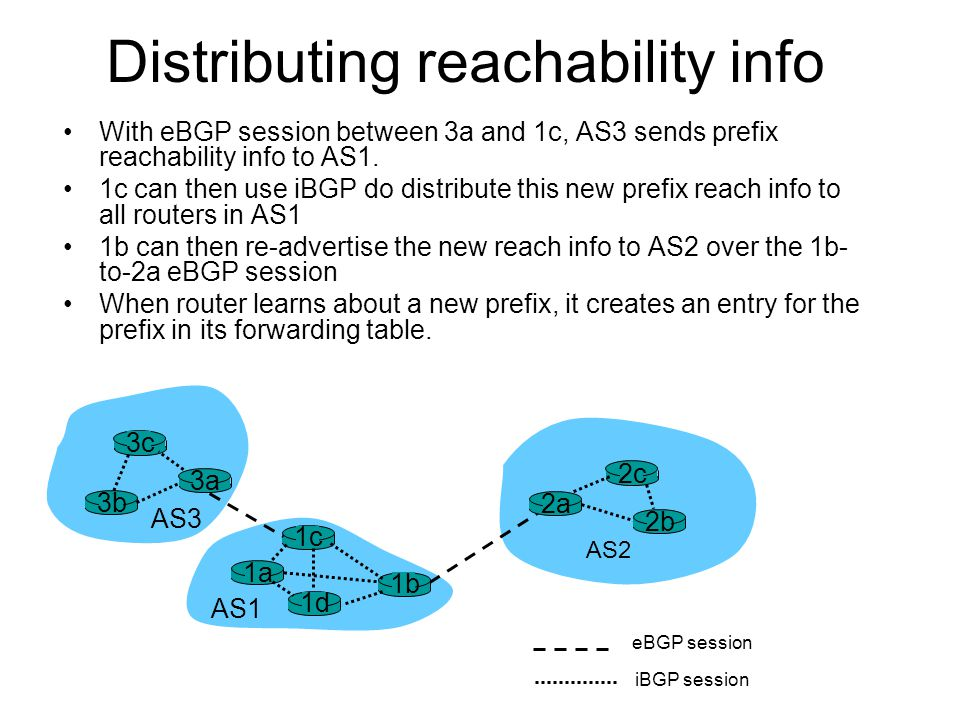 Distributing reachability info With eBGP session between 3a and 1c, AS3 sends prefix reachability info to AS1. 1c can then use iBGP do distribute this