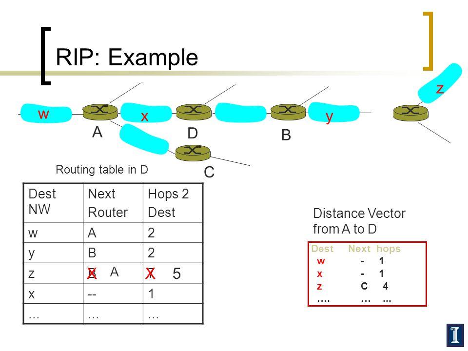 RIP: Example w xy z A D B Routing table in D Dest NW Next Router Hops 2 Dest wA2 yB2 zB7 x--1... Dest Next hops w - 1 x - 1 z C 4 …. …... Distance Vec