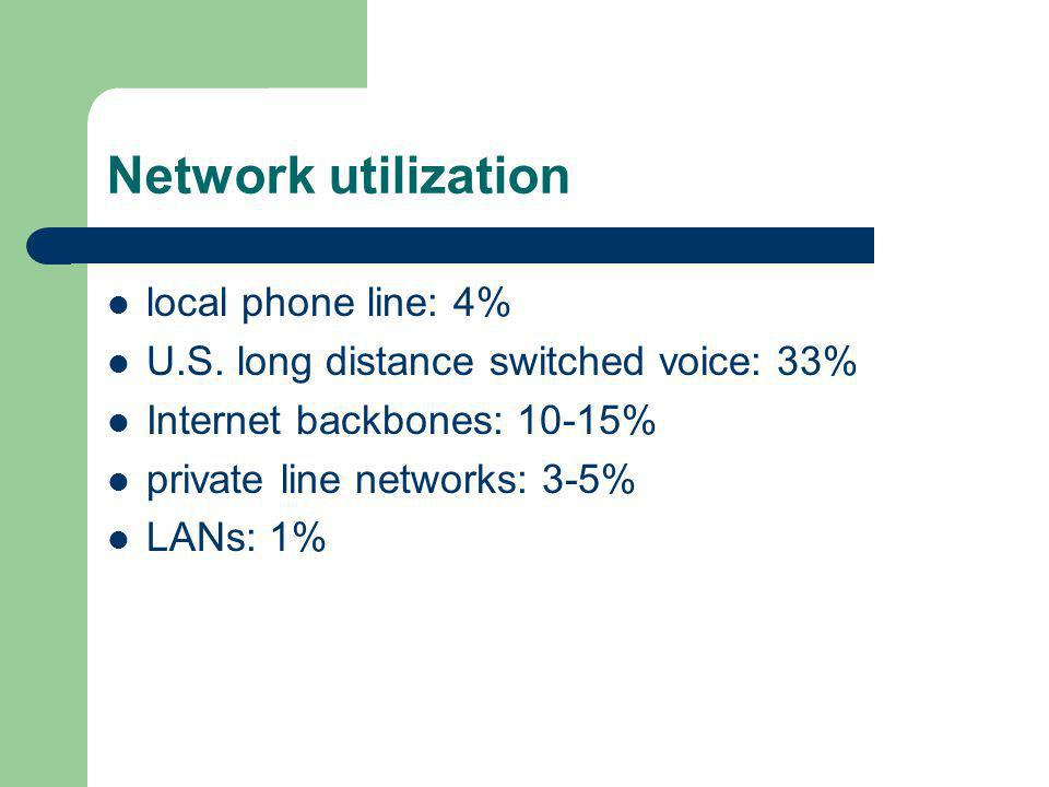 Network utilization local phone line: 4% U.S.