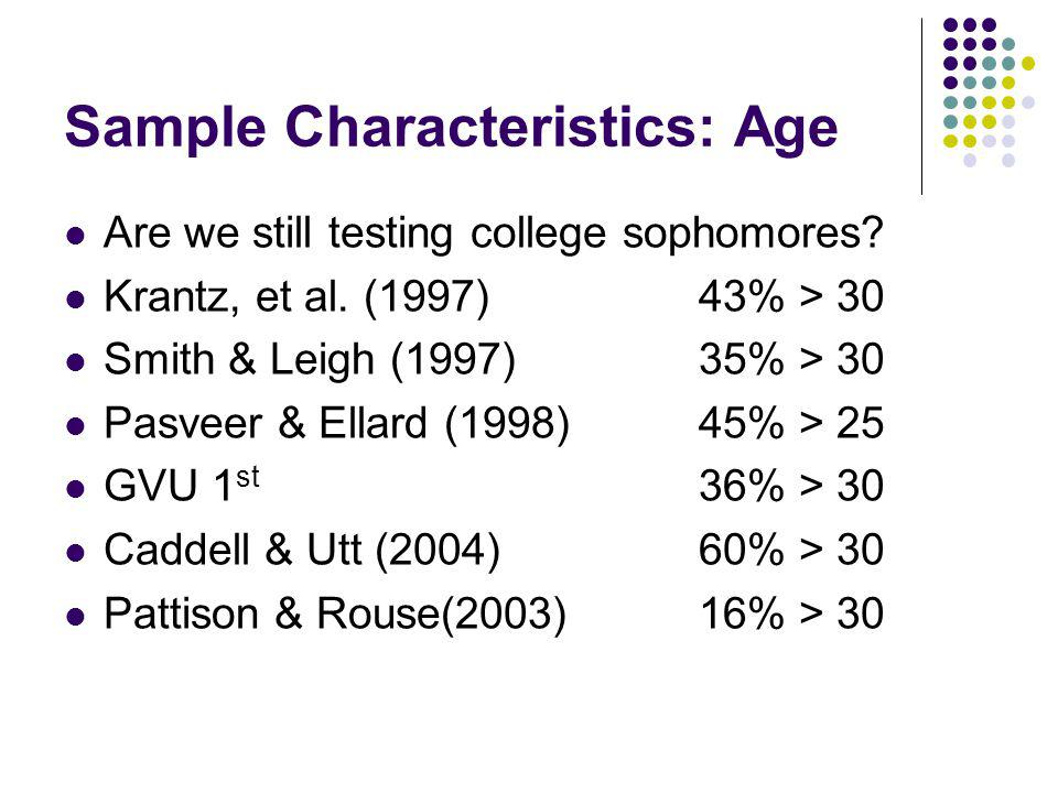 Is the College Sophomore be Making a Comeback Plot of activity of Psychological Research on the Net Pattison & Rouse (2004) 76% 18-22