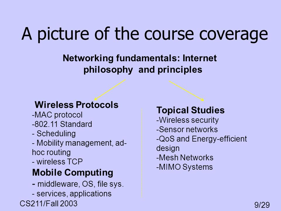 CS211/Fall 2003 9/29 One network application example Dave@cs.ucla.edu Jim@lcs.mit.edu msg