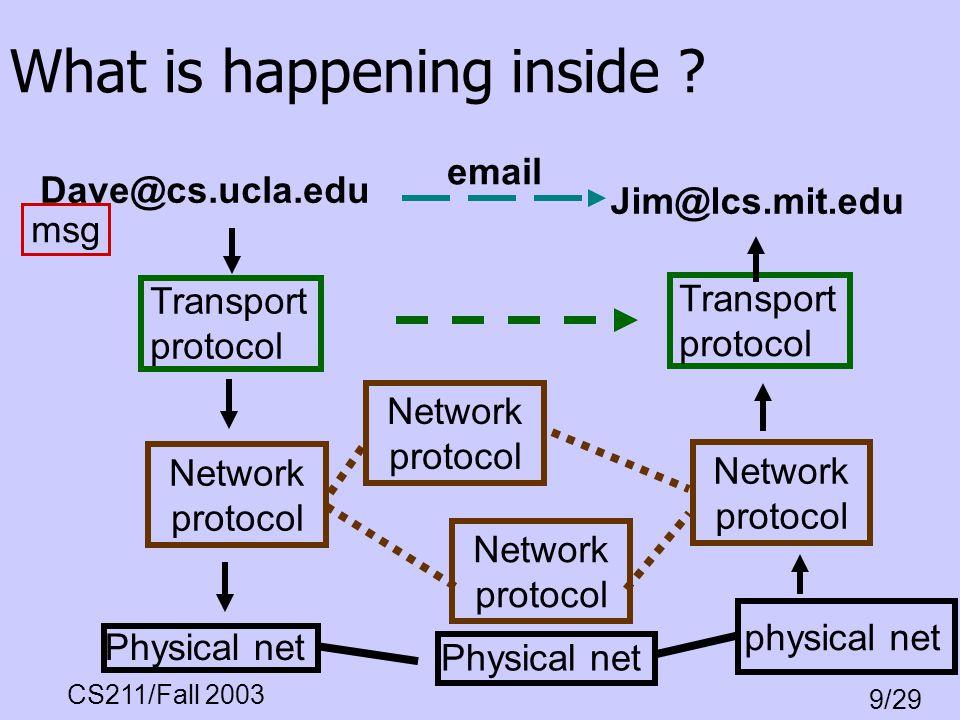 CS211/Fall 2003 9/29 What is happening inside ? Dave@cs.ucla.edu Jim@lcs.mit.edu email msg Physical net physical net Physical net Network protocol Net