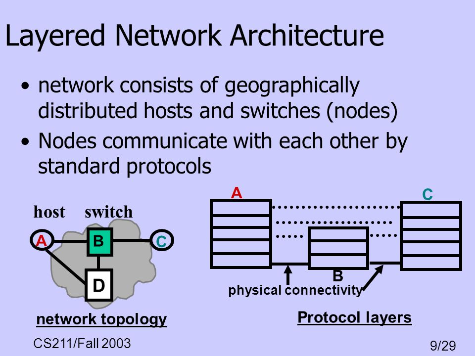 CS211/Fall 2003 9/29 A B C network topology Layered Network Architecture network consists of geographically distributed hosts and switches (nodes) Nod