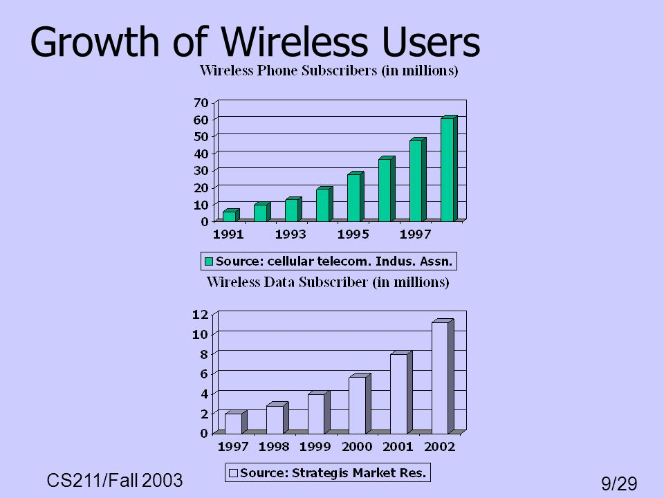 CS211/Fall 2003 9/29 The Wi-Fi Space It is one of the fastest growing industry sectors –100,000 public hotspots by 2005 Most notebooks will have embedded wi- fi card Go and check the local hotspots online –www.ezgoal.com/hotspots/