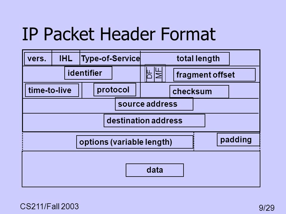 CS211/Fall 2003 9/29 IP Packet Header Format vers. IHL Type-of-Service total length identifier fragment offset time-to-live protocol checksum source a