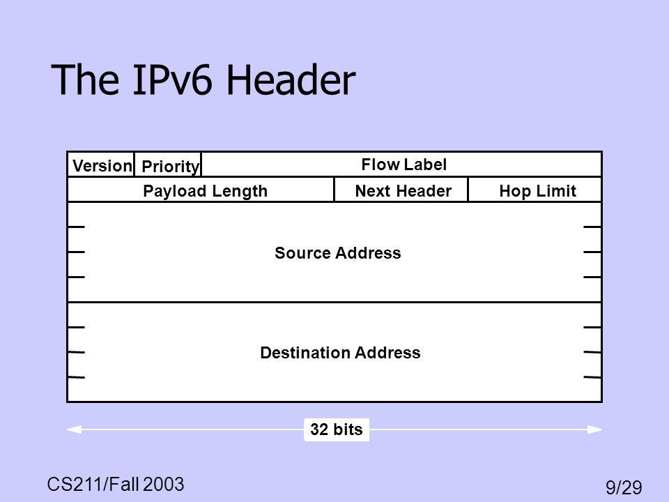 CS211/Fall 2003 9/29 The IPv6 Header Destination Address Version Priority Flow Label Payload LengthNext HeaderHop Limit Source Address 32 bits