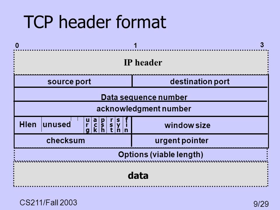 CS211/Fall 2003 9/29 u a p r s f r c s s y i g k h t n n source portdestination port Data sequence number acknowledgment number Hlen unused window siz