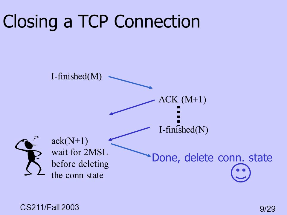 CS211/Fall 2003 9/29 Done, delete conn. state Closing a TCP Connection I-finished(M) I-finished(N) ACK (M+1) ack(N+1) wait for 2MSL before deleting th