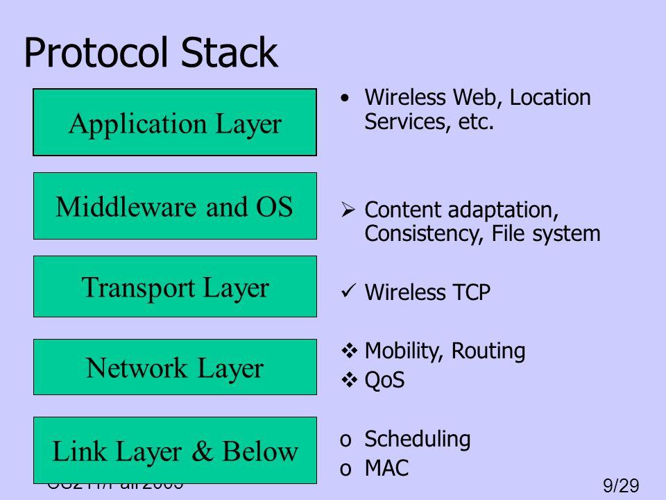 CS211/Fall 2003 9/29 Retransmission Timeout Initial design: –RTT= *old_RTT+ (1- )*New_RTT_sample –RTO= *RTT; = 2 for original spec –variation in RTT: ~1/(1-L); factor 4, for L=50%; factor 10, for L=80%; load <= 30% for =2.