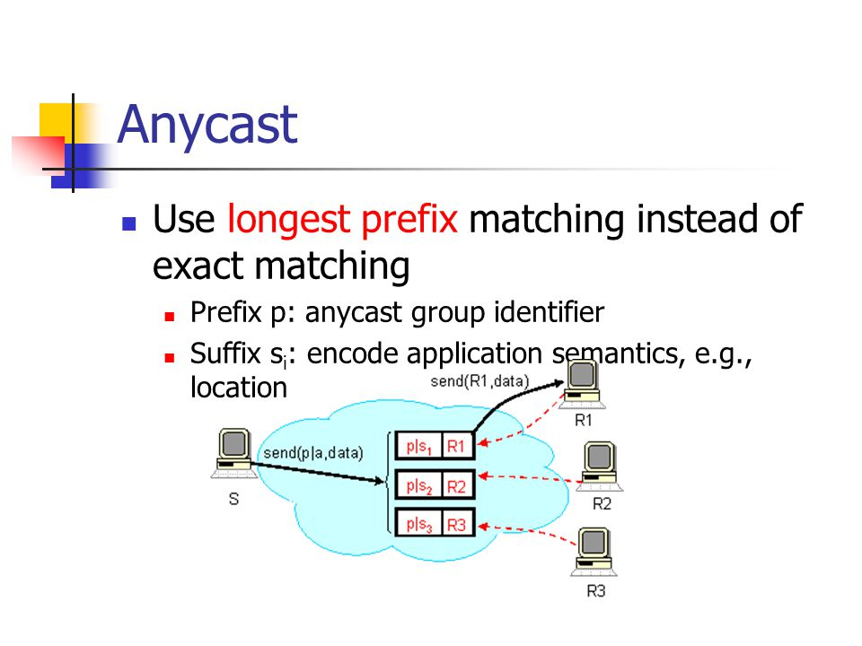 Anycast Use longest prefix matching instead of exact matching Prefix p: anycast group identifier Suffix s i : encode application semantics, e.g., location