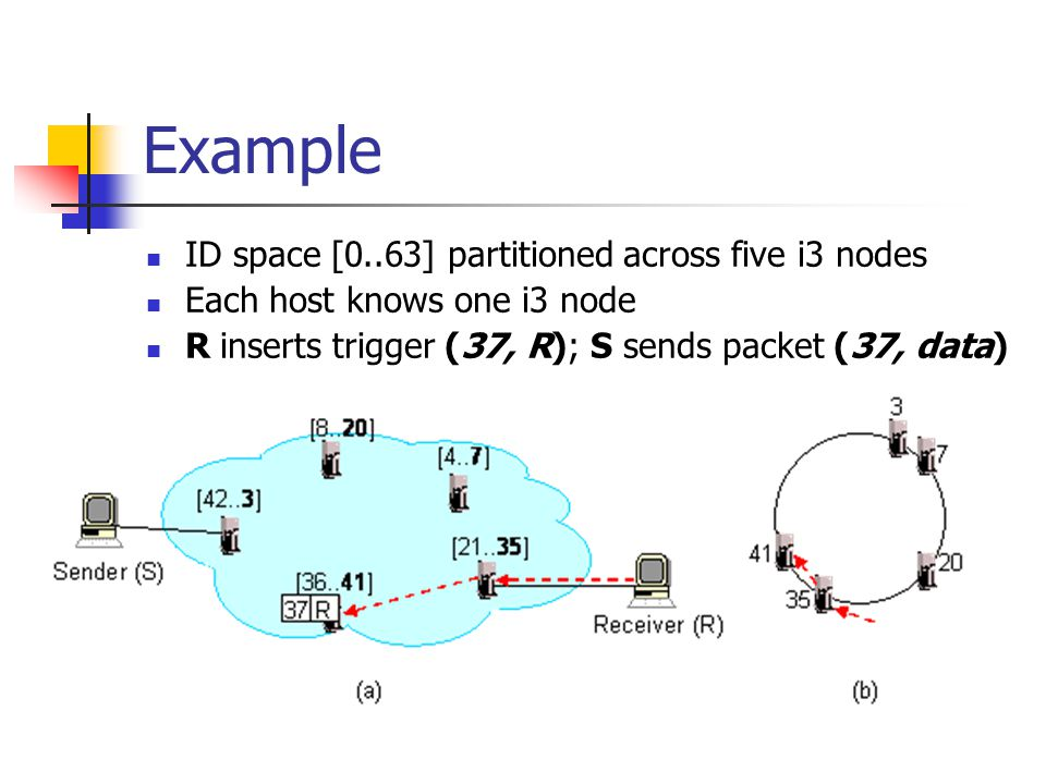 Example ID space [0..63] partitioned across five i3 nodes Each host knows one i3 node R inserts trigger (37, R); S sends packet (37, data)