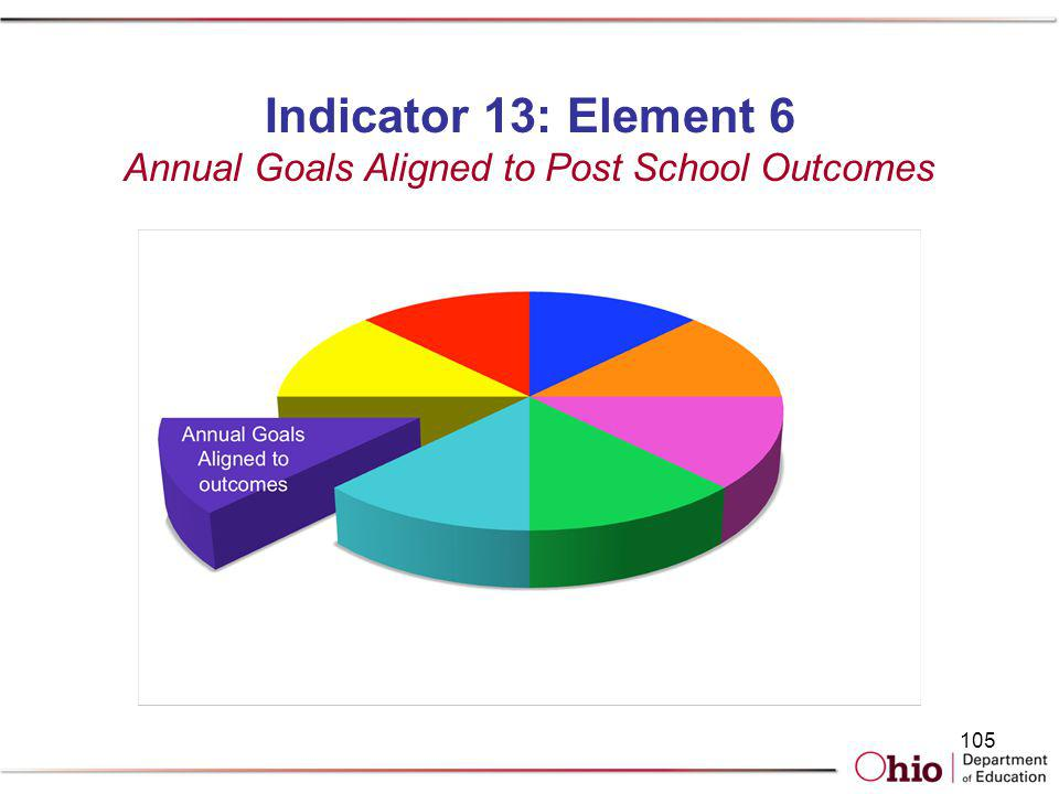 Indicator 13: Element 6 Annual Goals Aligned to Post School Outcomes 105