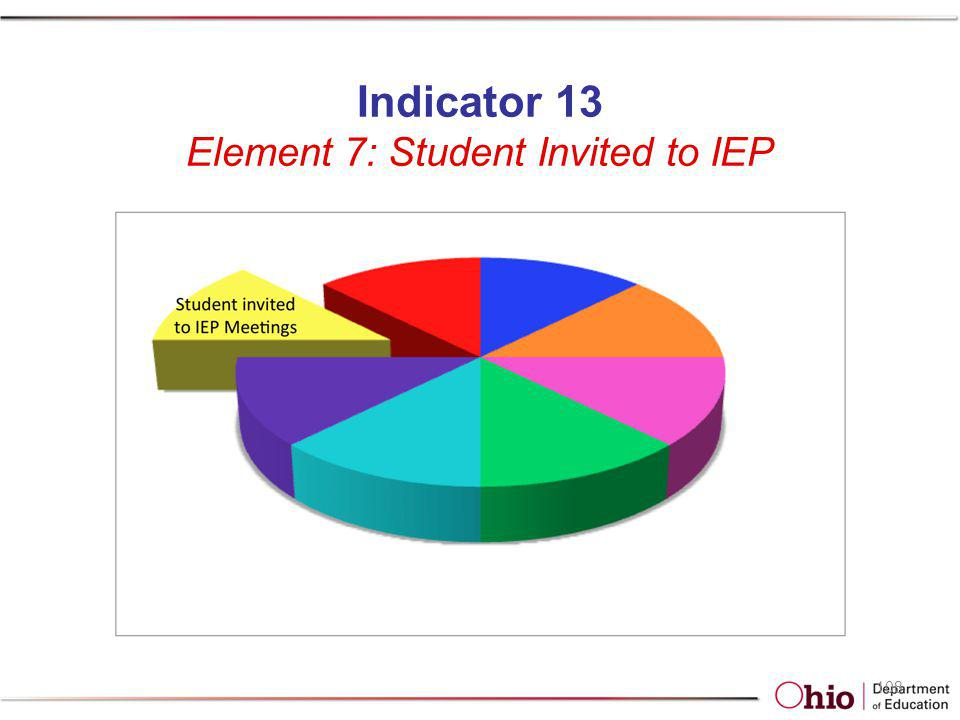 Indicator 13 Element 7: Student Invited to IEP 108