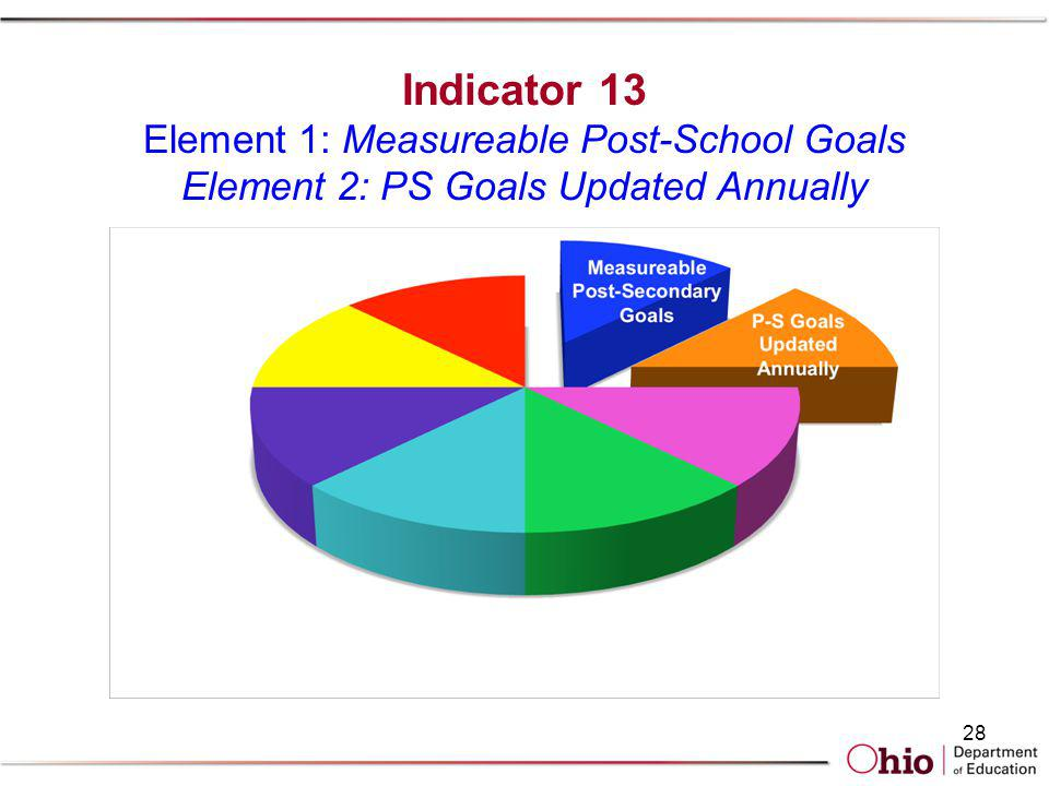 Indicator 13 Element 1: Measureable Post-School Goals Element 2: PS Goals Updated Annually 28
