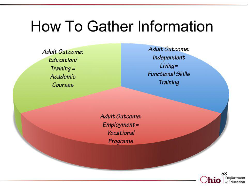 58 How To Gather Information 58