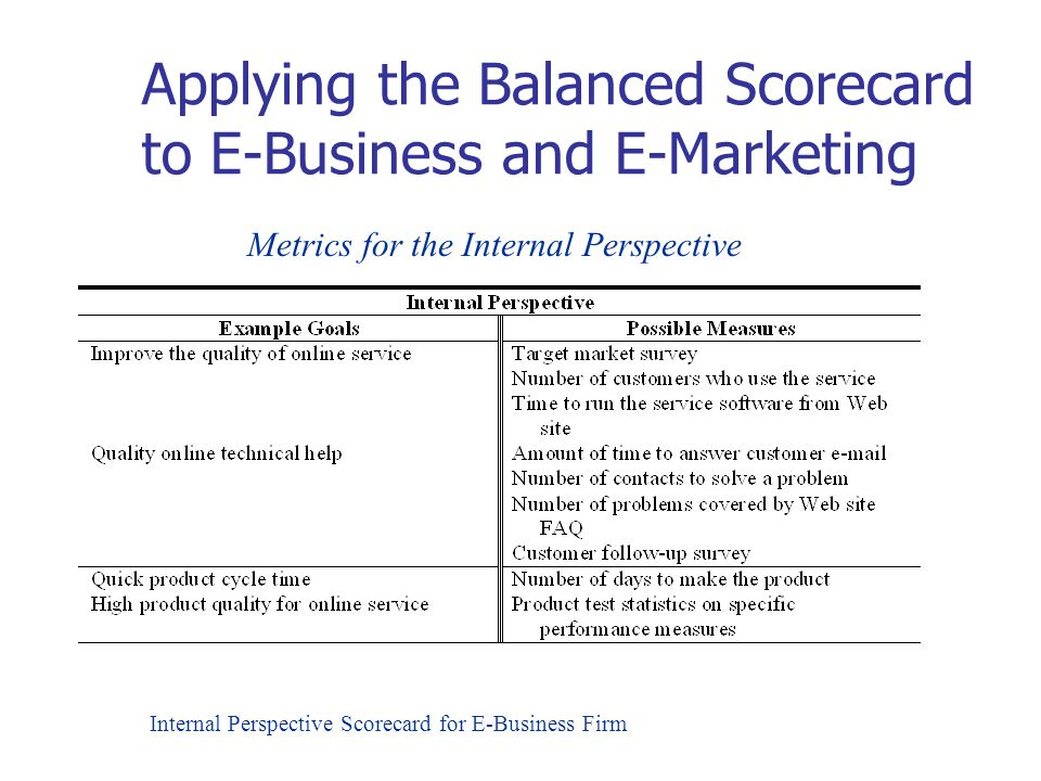 Applying the Balanced Scorecard to E-Business and E-Marketing Internal Perspective Scorecard for E-Business Firm Metrics for the Internal Perspective