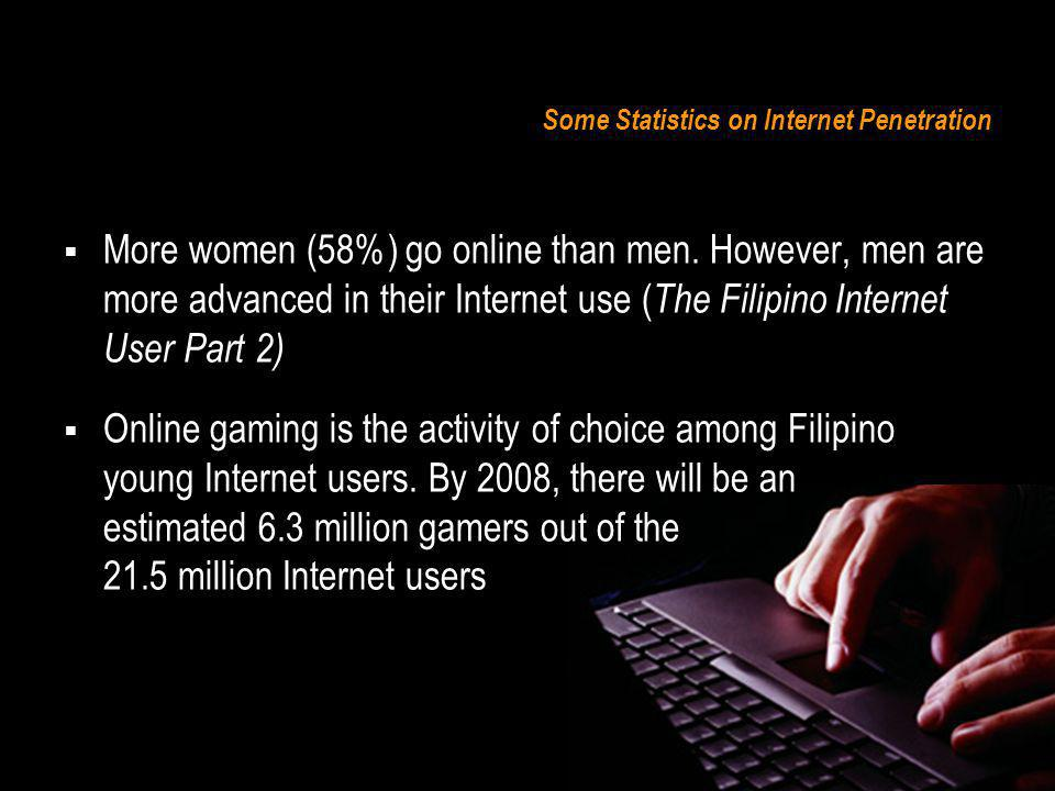 Some Statistics on Internet Penetration Online gaming is the activity of choice among Filipino young Internet users.