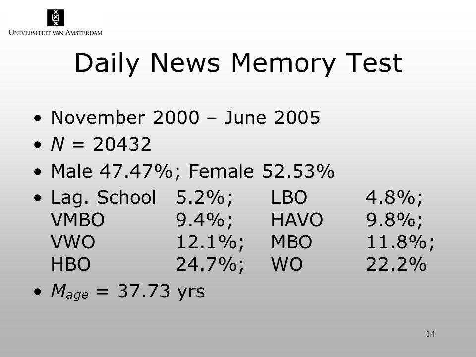14 Daily News Memory Test November 2000 – June 2005 N = 20432 Male 47.47%; Female 52.53% Lag.
