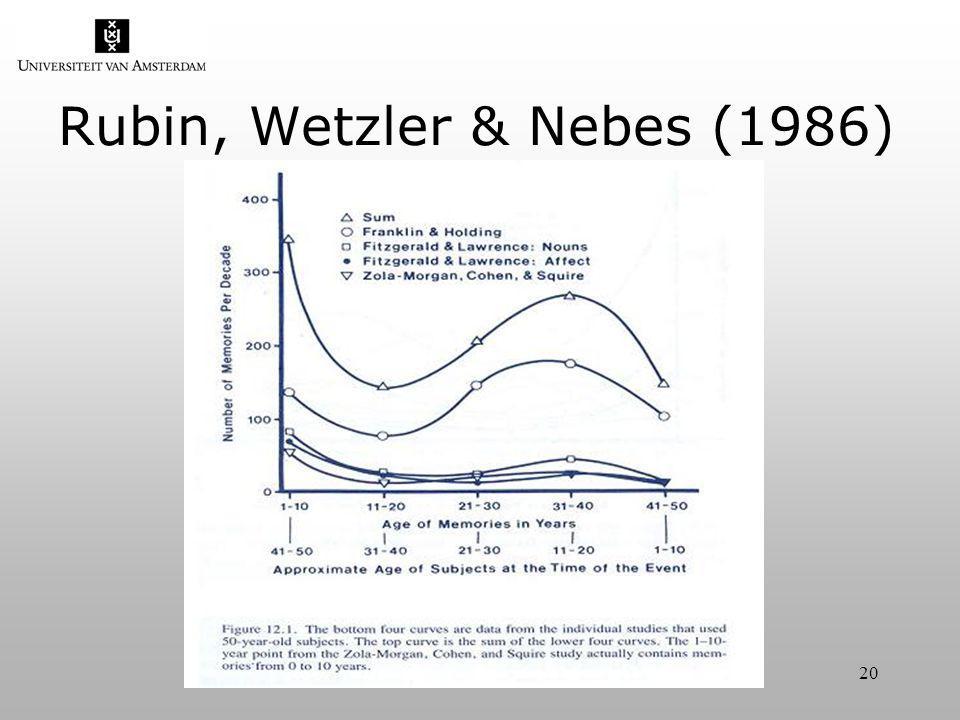 20 Rubin, Wetzler & Nebes (1986)