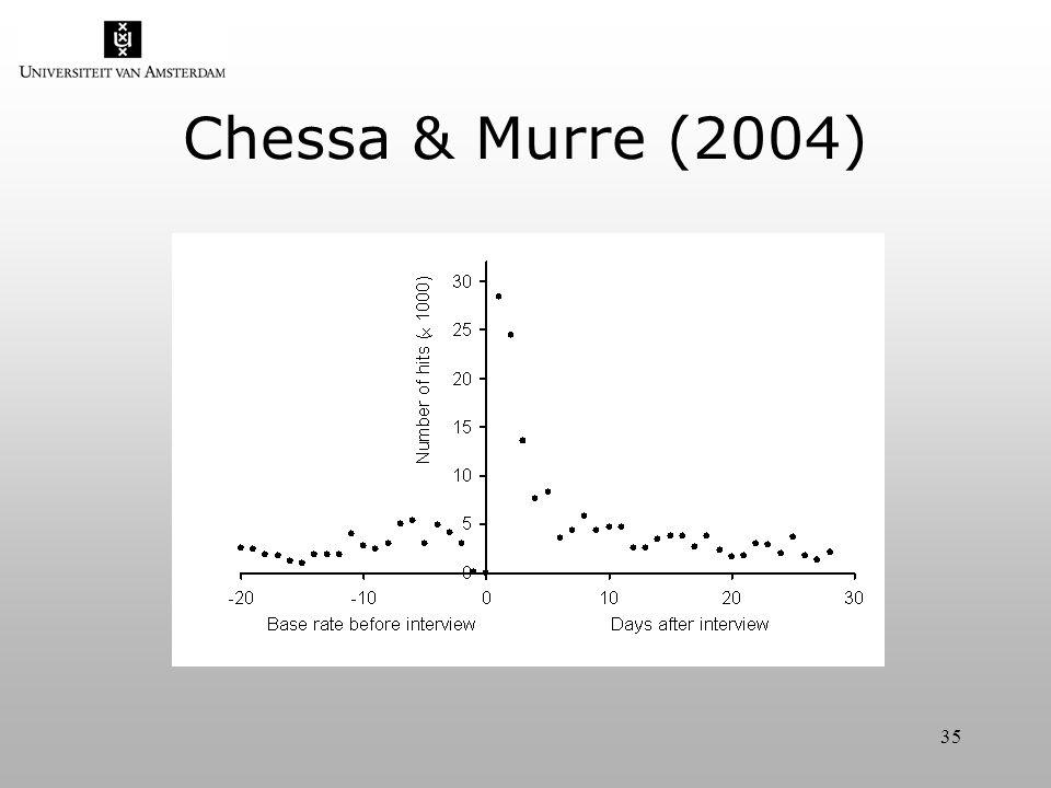 35 Chessa & Murre (2004)