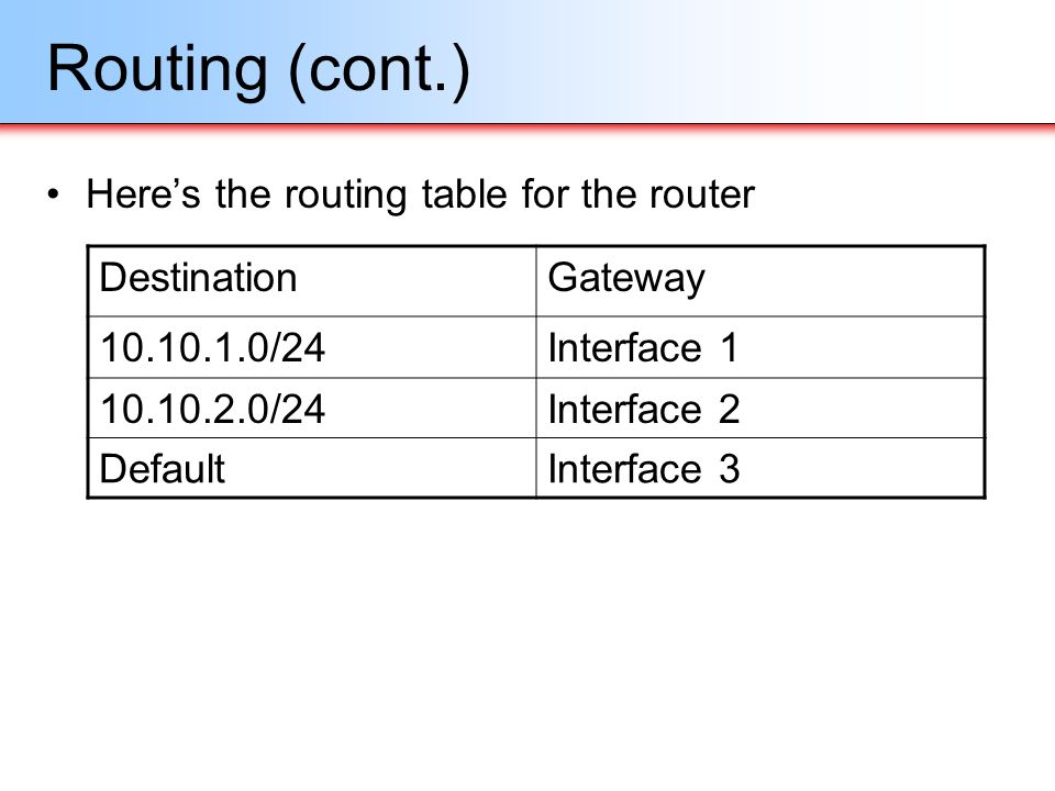 Routing (cont.) Heres the routing table for the router DestinationGateway 10.10.1.0/24Interface 1 10.10.2.0/24Interface 2 DefaultInterface 3