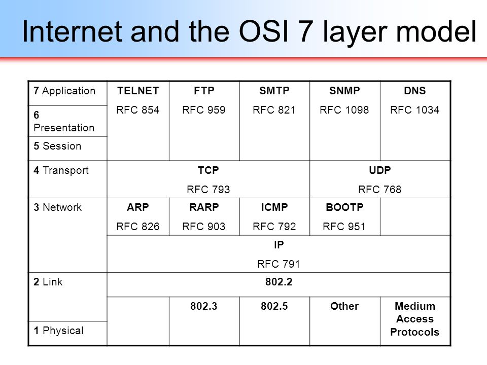 Internet and the OSI 7 layer model 7 ApplicationTELNET RFC 854 FTP RFC 959 SMTP RFC 821 SNMP RFC 1098 DNS RFC 1034 6 Presentation 5 Session 4 Transpor