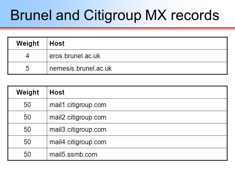 Brunel and Citigroup MX records WeightHost 4eros.brunel.ac.uk 5nemesis.brunel.ac.uk WeightHost 50mail1.citigroup.com 50mail2.citigroup.com 50mail3.cit