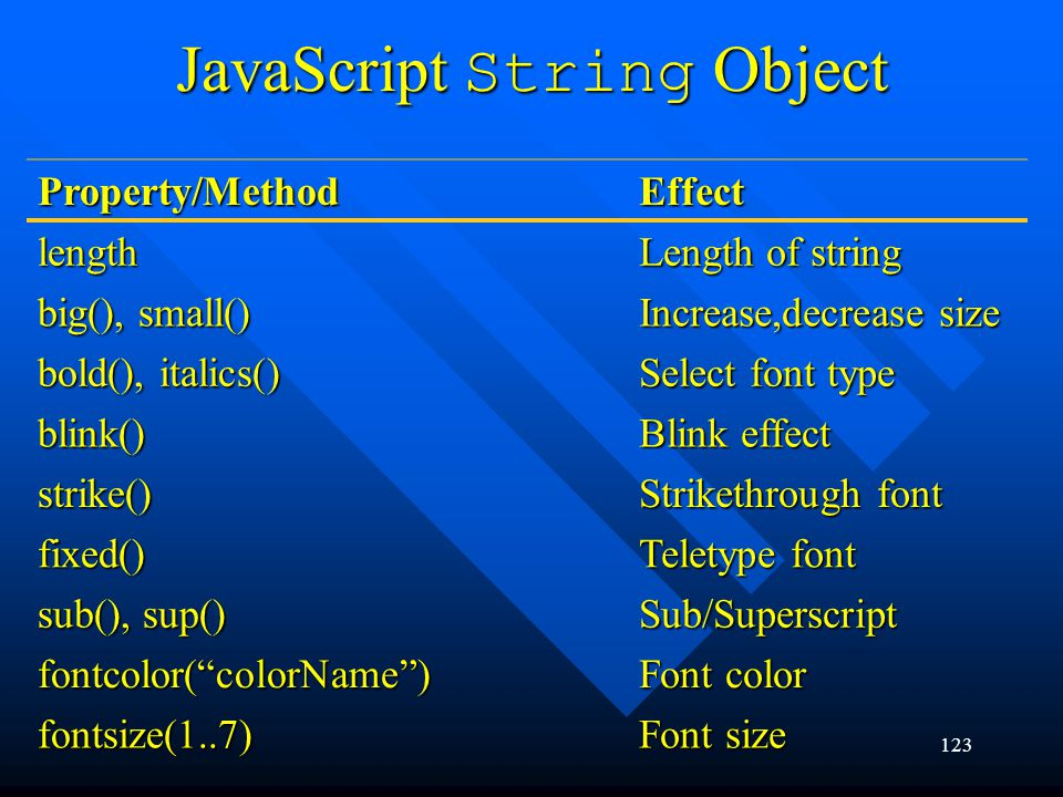 123 JavaScript String Object Property/MethodEffect length Length of string big(), small() Increase,decrease size bold(), italics() Select font type blink() Blink effect strike() Strikethrough font fixed() Teletype font sub(), sup() Sub/Superscript fontcolor(colorName) Font color fontsize(1..7) Font size