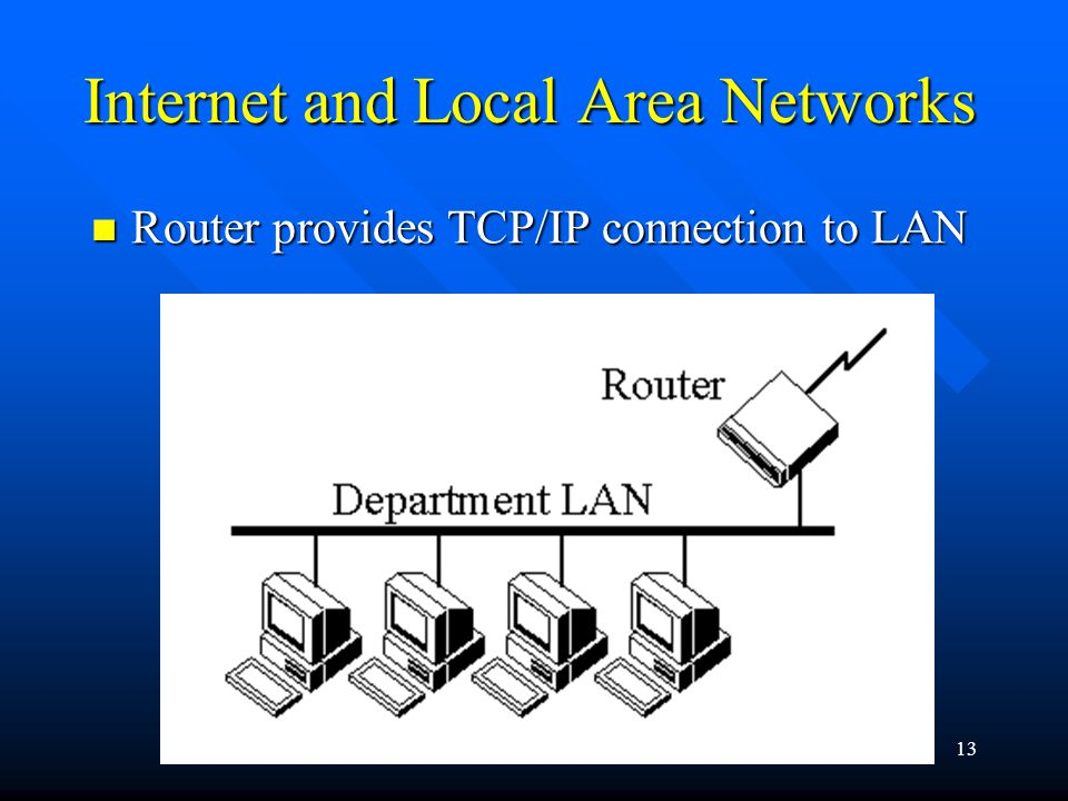 Internet Programming13 Internet and Local Area Networks Router provides TCP/IP connection to LAN Router provides TCP/IP connection to LAN