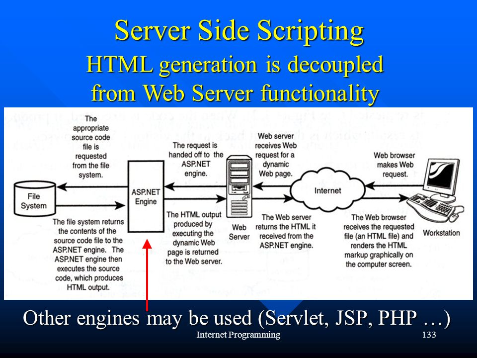 Internet Programming133 Server Side Scripting HTML generation is decoupled from Web Server functionality Other engines may be used (Servlet, JSP, PHP …)
