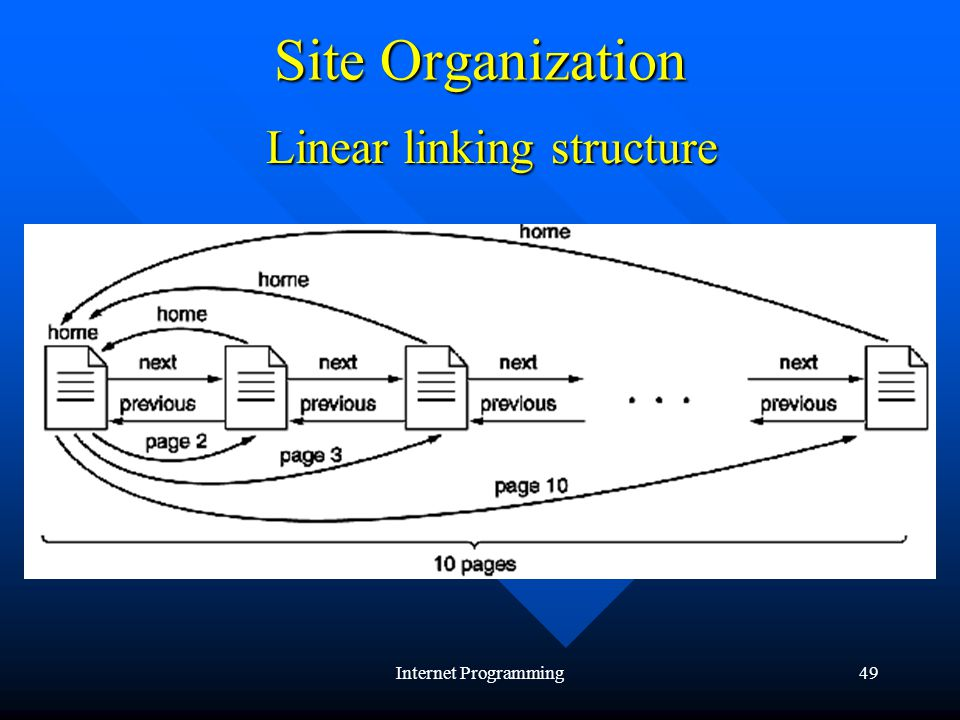 Internet Programming49 Site Organization Linear linking structure