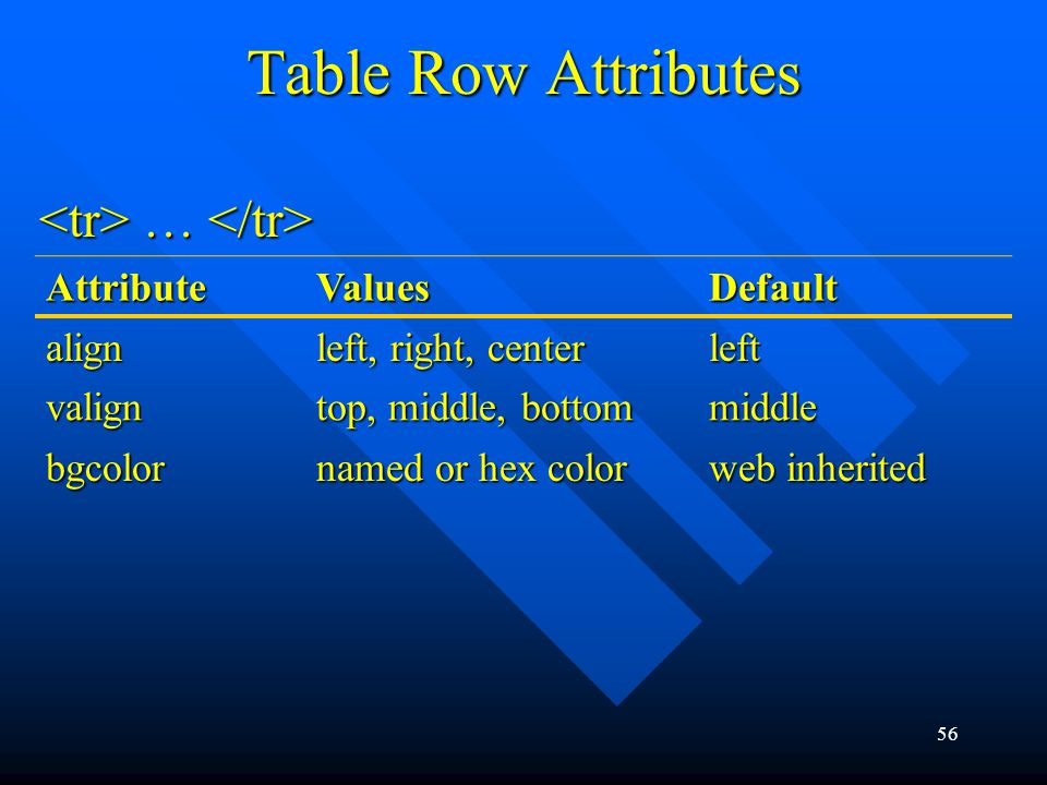 56 Table Row Attributes AttributeValuesDefault align left, right, center left valign top, middle, bottom middle bgcolor named or hex color web inherited … …
