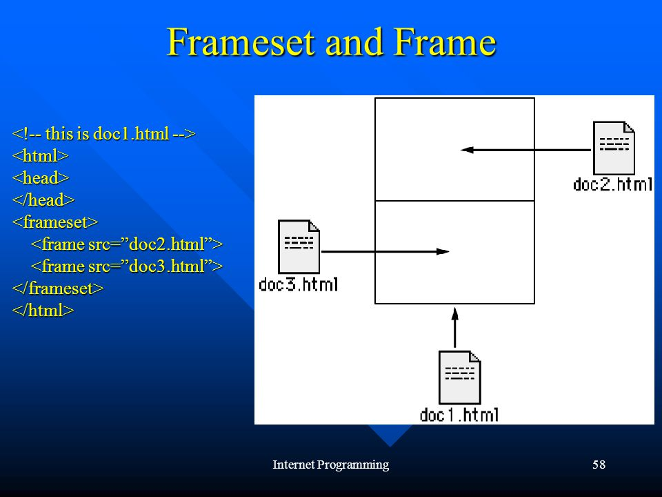 Internet Programming58 Frameset and Frame