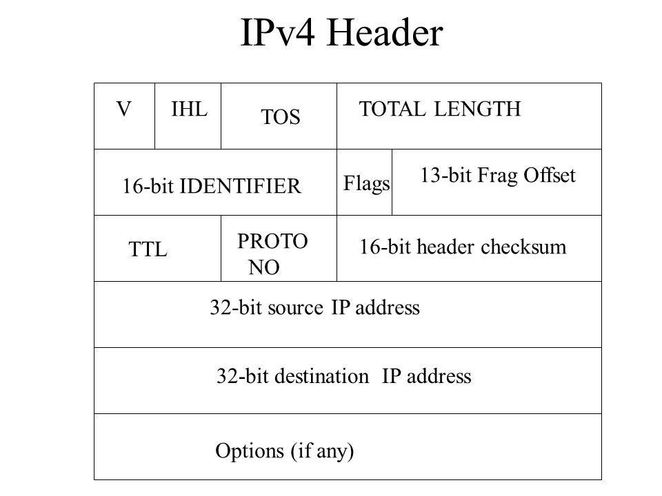 IPv4 Header 32-bit source IP address 32-bit destination IP address TOS TOTAL LENGTHIHLV 16-bit IDENTIFIER Flags 13-bit Frag Offset TTL PROTO NO 16-bit